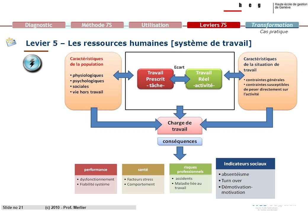 Levier 5 – Les ressources humaines [système de travail]